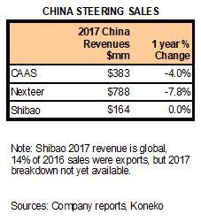 China Steering Revs