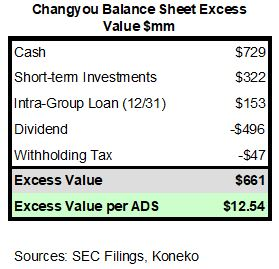 CYOU Excess Value