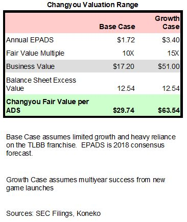 CYOU Valuation