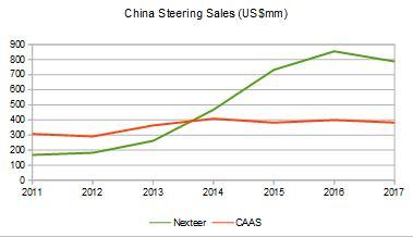 Nexteer vs CAAS China graph