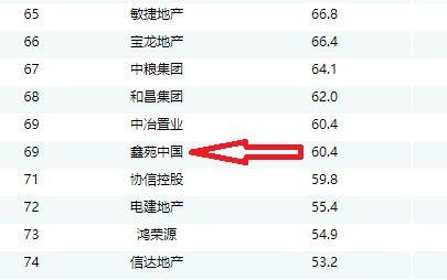 XIN Contract Sales CRIC 1Q18
