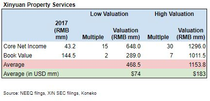 XIN STS Valuation Apr 2018