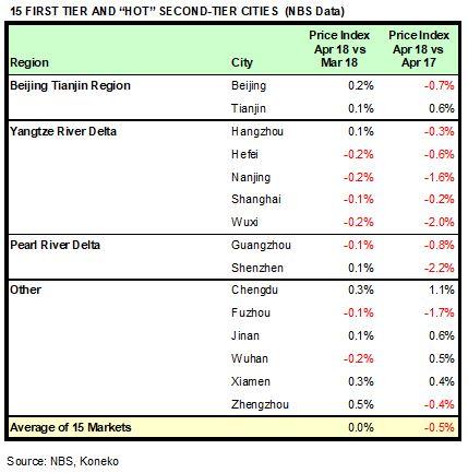 China HPR Markets Apr 2018 NBS