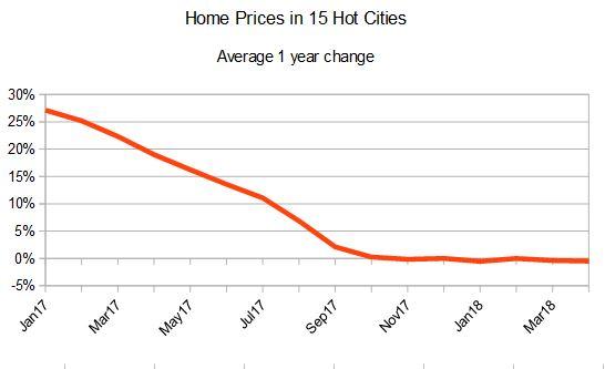 China HPR Markets Apr2018 NBS Average Change