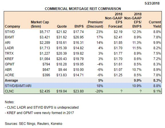 CLNC Valuation Comparison 052318