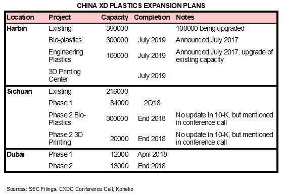 CXDC Capacity