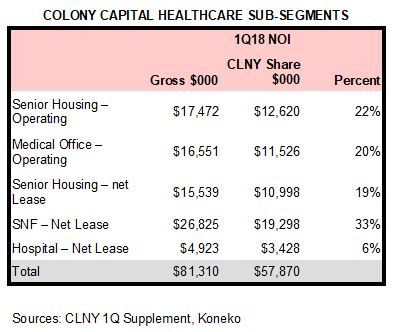 CLNS Health sub-segments