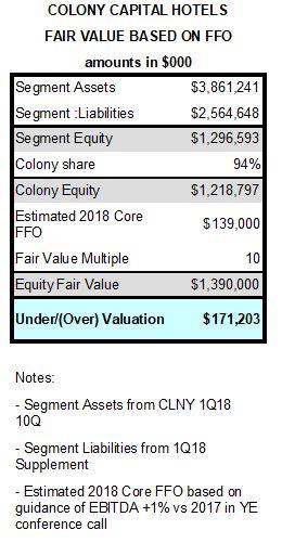 CLNS Hotel FFO Valuation