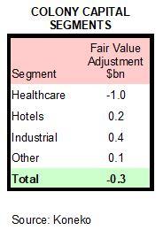 Segment Values