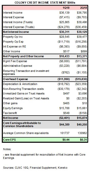 CLNC Income Statement 2Q18