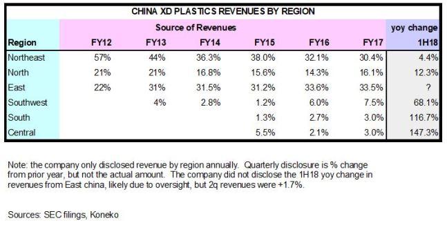 CXDC Regional analysis