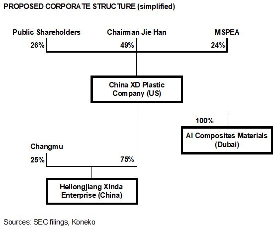 CXDC Structure - proposed