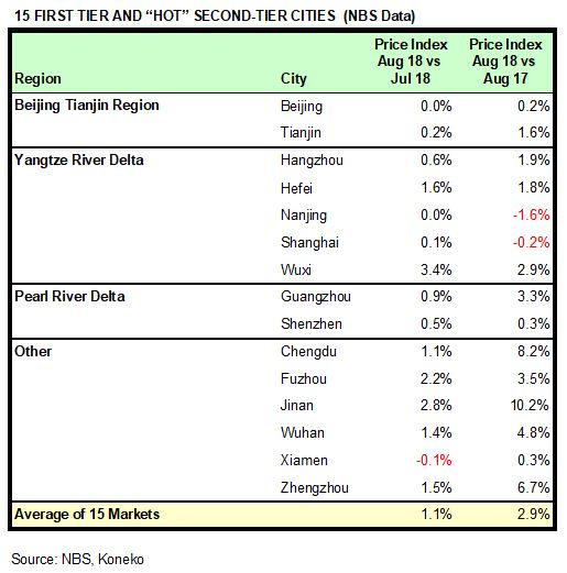 China HPR Markets Aug 2018 NBS