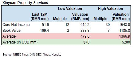 XSTS Valuation