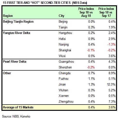 China HPR Markets Sep 2018 NBS