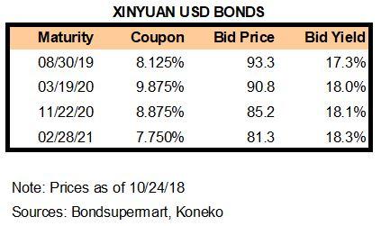 XIN Bonds