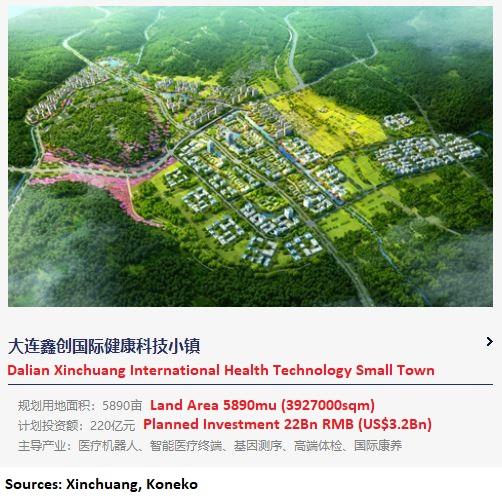 Xinchuang - Dalian