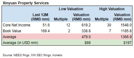 XTS Valuation