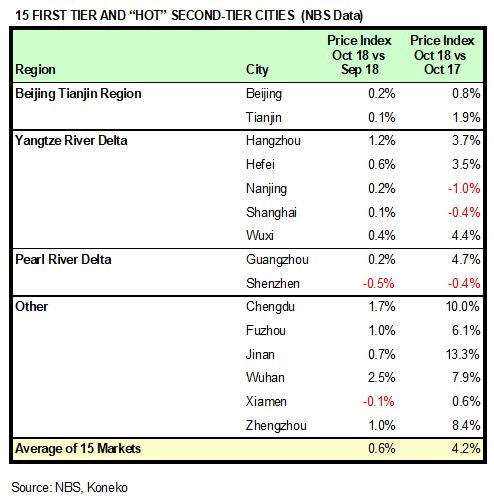 China HPR Markets Oct 2018 NBS