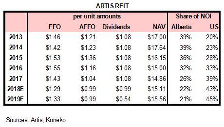 ARTIS numbers