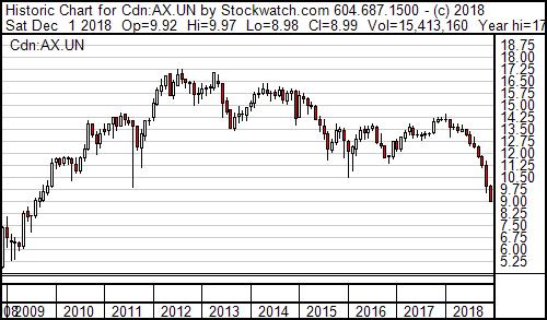 AX Chart 122018