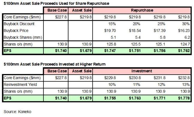 Buyback Vs Investment