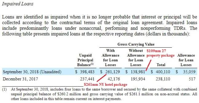CLNC 3Q18 Impaired Loans