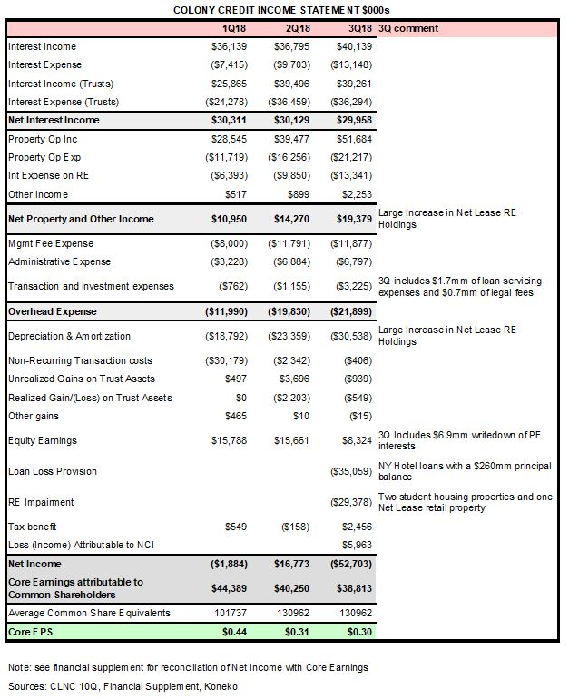 CLNC 3Q18 Income Statement