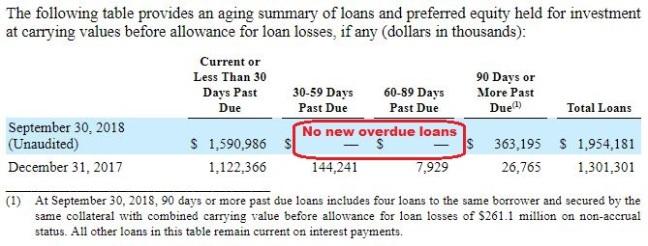 CLNC 3Q18 Past Due Loans