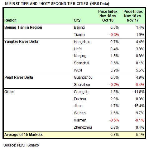 China HPR Markets Nov 2018 NBS