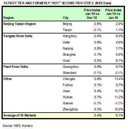China HPR Markets Jan 2019 NBS