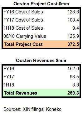 Oosten Cost & Revenue