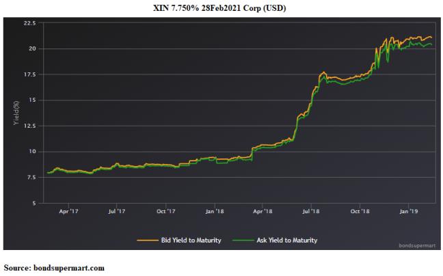 XIN 2021 Bond Yield