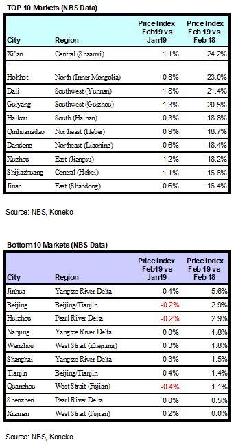 Chin NBS Top Bottom Feb 2019