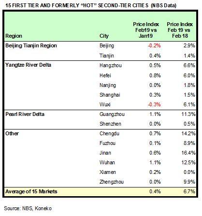 China HPR Markets Feb 2019 NBS