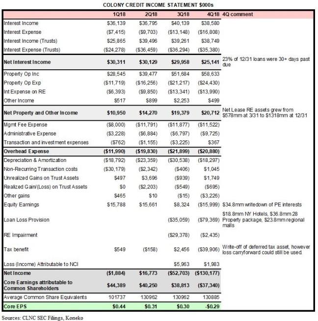 CLNC 4Q Income Statement