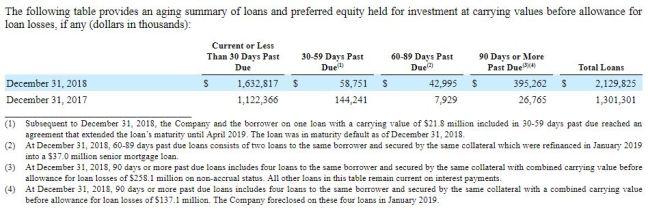 CLNC Past Due Loans