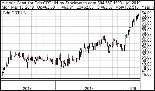 GRT Chart