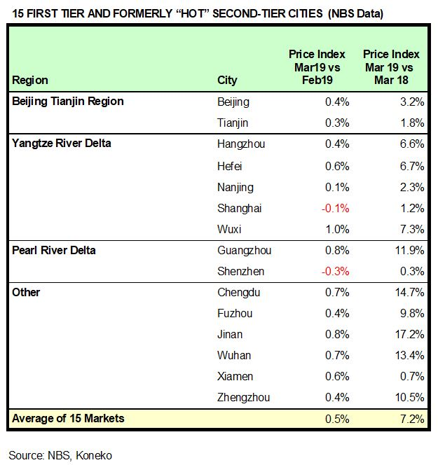 China HPR Markets Mar 2019 NBS