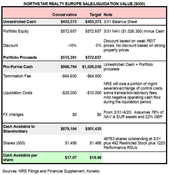 Liquidation Value 062019