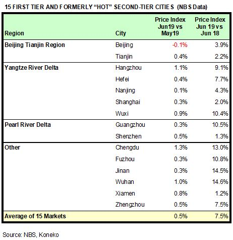China HPR Markets Jun 2019 NBS