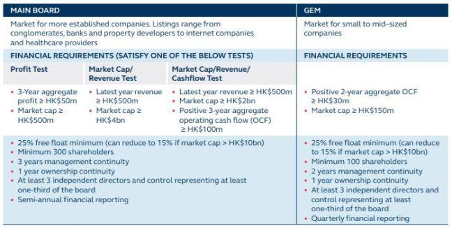 HKEX listing criteria