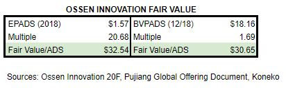 OSN Fair Value