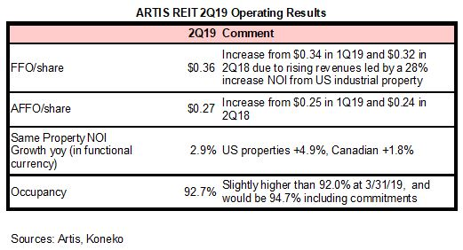 AX 2Q19 Highlights