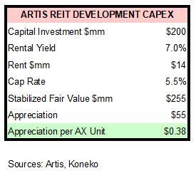 AX Development Capex 2q19