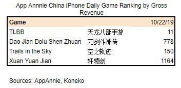 CY Game Ranks 102219