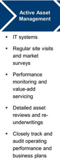CLNC - Active Asset Management