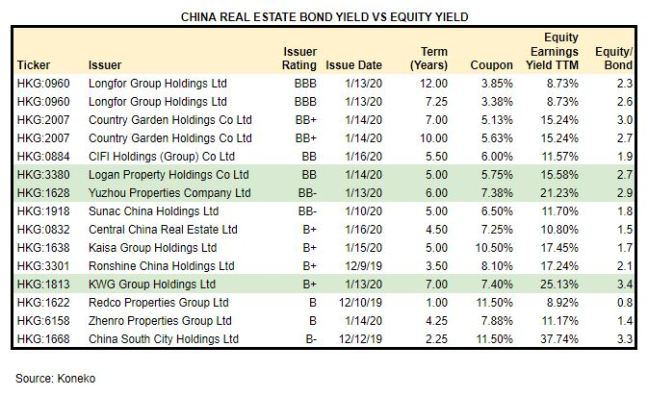 China Property Equity vs Bond yield