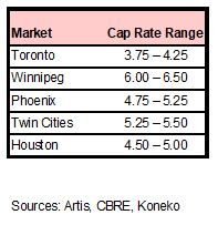 AX Industrial Cap rates