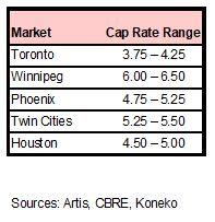 AX Industrial Cap rates